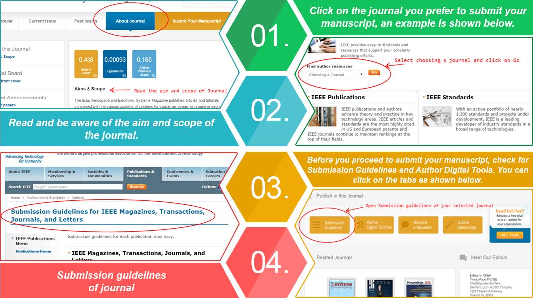 PhD Proposal Format - PhD Thesis Bangalore